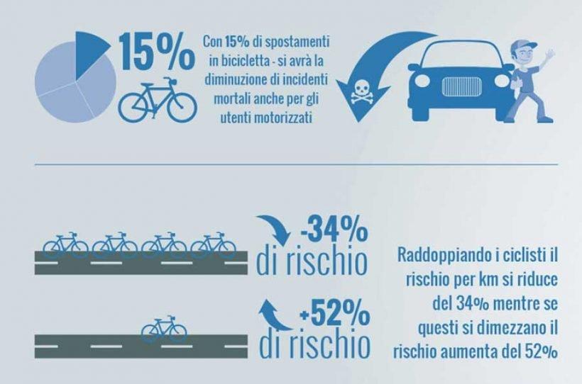 Safety in numbers, ovvero più ciclisti e più sicurezza