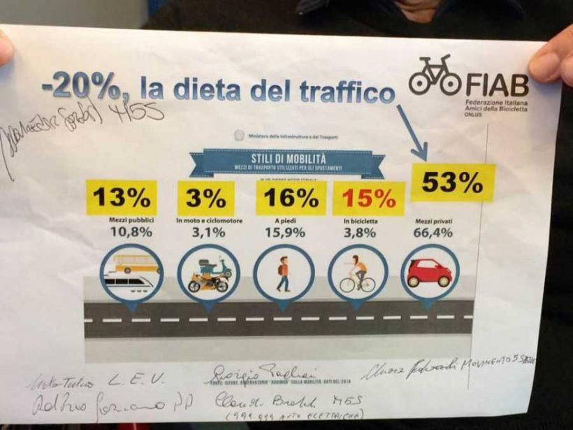 """Festa della bicicletta: a Reggio Emilia i candidati a sostegno della """"dieta del traffico"""""""