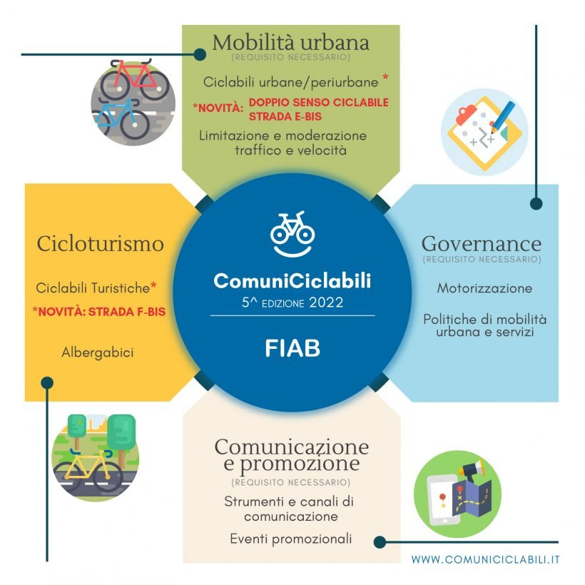 ComuniCiclabili, al via la quinta edizione. Tutte le novità (comunicazione compresa)